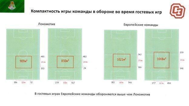 Компактность игры команды вобороне (вгостевых матчах).