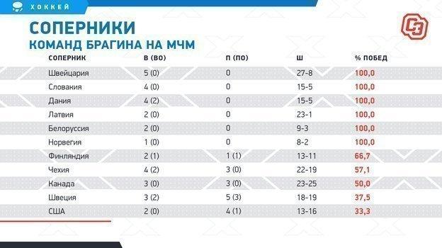 """Соперники команд Брагина наМЧМ. Фото """"СЭ"""""""