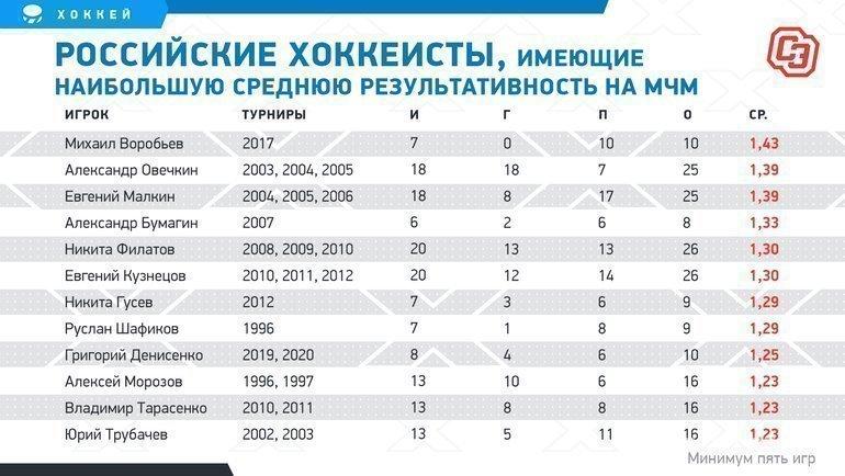 """Российские хоккеисты, имеющие наибольшую среднюю результативность наМЧМ (минимум пять игр). Фото """"СЭ"""""""