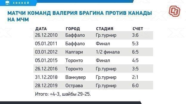 """Матчи команд Валерия Брагина против Канады на МЧМ. Фото """"СЭ"""""""