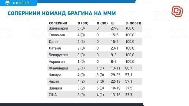 """Соперники команд Брагина на МЧМ. Фото """"СЭ"""""""