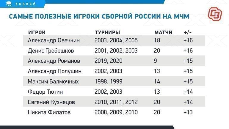 Самые полезные игроки сборной России наМЧМ. Фото «СЭ»