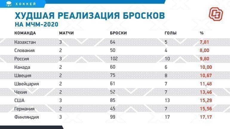"""Худшая реализация бросков наМЧМ-2020. Фото """"СЭ"""""""