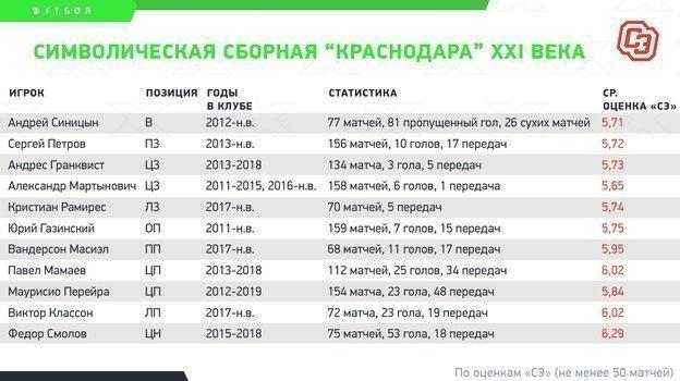 Смолов, Мамаев иГранквист: кто сделал «Краснодар» топ-клубом