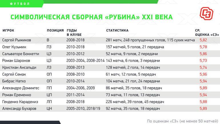 Символическая сборная «Рубина» XXI века. Фото «СЭ»