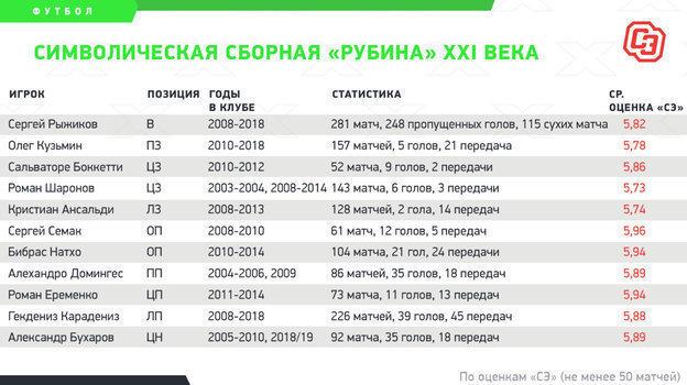 """Символическая сборная «Рубина» XXI века. Фото """"СЭ"""""""