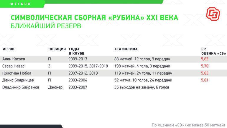 Символическая сборная «Рубина» XXI века. Ближайший резерв. Фото «СЭ»
