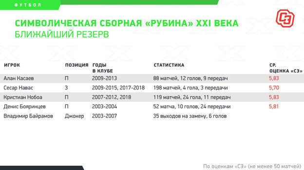 """Символическая сборная «Рубина» XXI века. Ближайший резерв. Фото """"СЭ"""""""