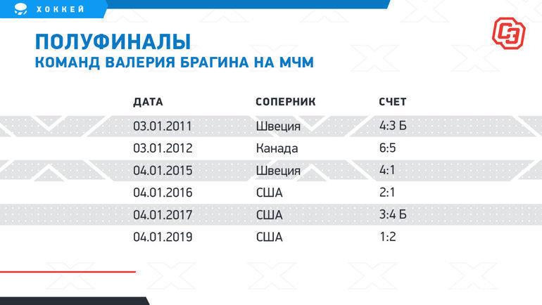 "Полуфиналы команд Валерия Брагина наМЧМ. Фото ""СЭ"""