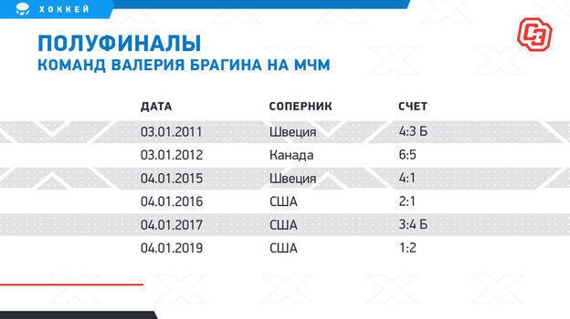 "Полуфиналы команд Валерия Брагина на МЧМ. Фото ""СЭ"""