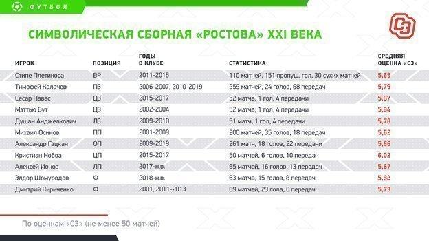 """Символическая сборная «Ростова» XXI века. Фото """"СЭ"""""""
