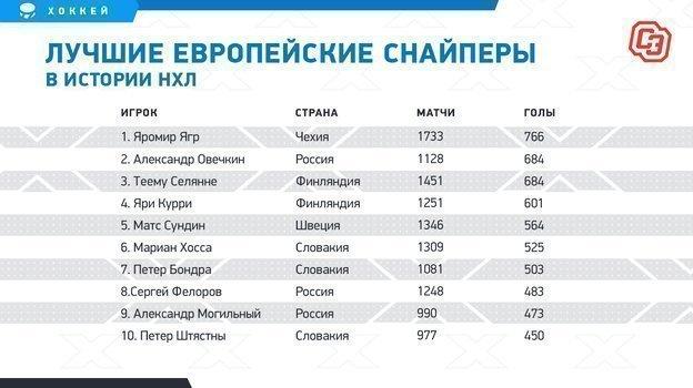 """Лучшие европейские снайперы вистории НХЛ. Фото """"СЭ"""""""