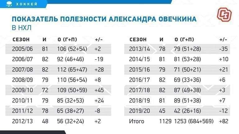 """Показатель полезности Александра Овечкина вНХЛ. Фото """"СЭ"""""""
