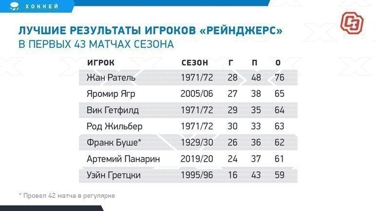 """Лучшие результаты игроков «Рейнджерс» впервых 43 матчах сезона. Фото """"СЭ"""""""