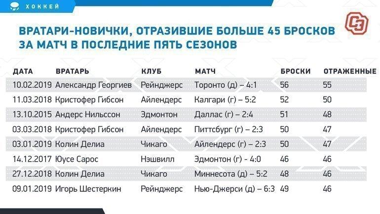 """Вратари-новички, отразившие больше 45 бросков заматч впоследние пять сезонов. Фото """"СЭ"""""""