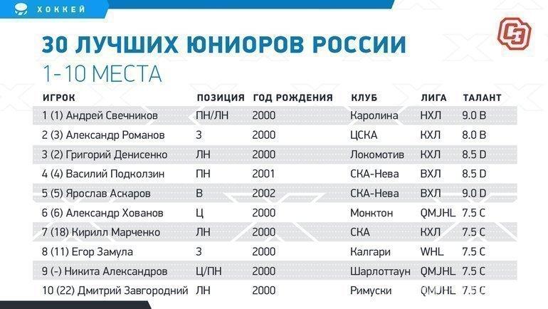 """30 лучших юниоров России. Фото """"СЭ"""""""