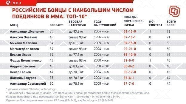 """Российские бойцы снаибольшим числом поединков вММА. Топ-10. Фото """"СЭ"""""""