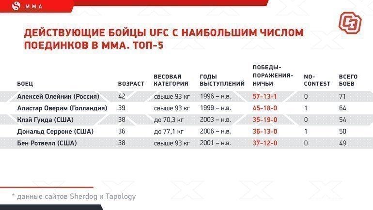 """Действующие бойцы UFC снаибольшим числом поединков вММА. Топ-5. Фото """"СЭ"""""""