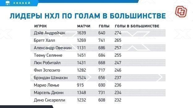 """Лидеры НХЛ по голам в большинстве. Фото """"СЭ"""""""