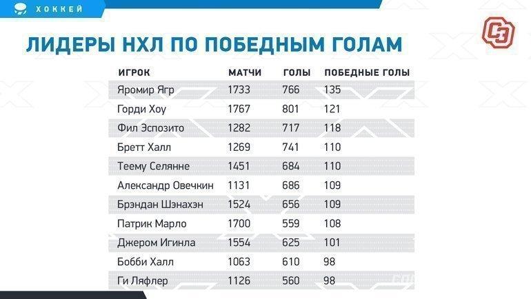 """Лидеры НХЛ попобедным голам. Фото """"СЭ"""""""