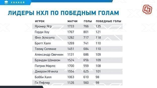 """Лидеры НХЛ по победным голам. Фото """"СЭ"""""""
