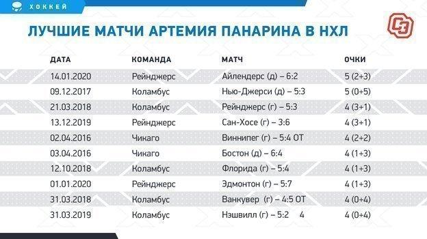 """Лучшие матчи Артемия Панарина в НХЛ. Фото """"СЭ"""""""