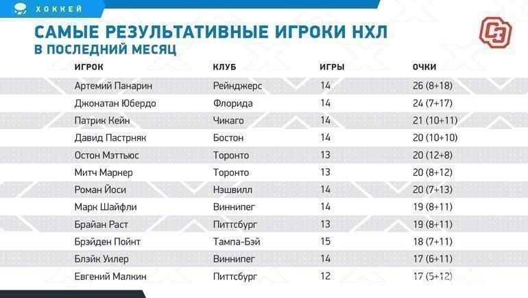 """Самые результативные игроки НХЛ впоследний месяц. Фото """"СЭ"""""""