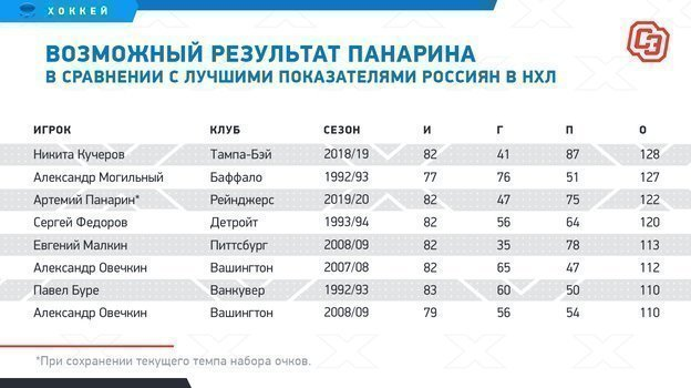 """Возможный результат Панарина в сравнении с лучшими показателями россиян в НХЛ. Фото """"СЭ"""""""