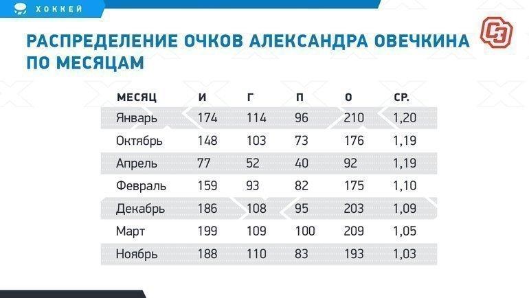 Распределение очков Александра Овечкина помесяцам. Фото «СЭ»