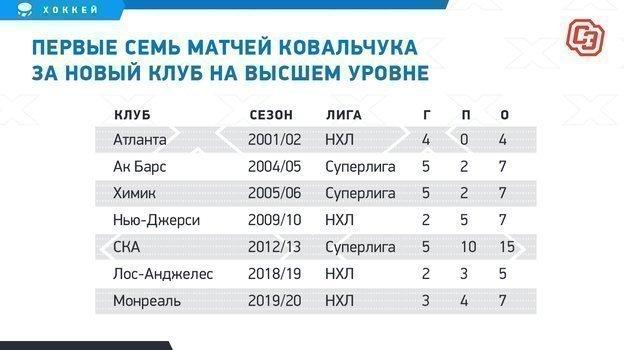 """Первые семь матчей Ковальчука за новый клуб на высшем уровне. Фото """"СЭ"""""""