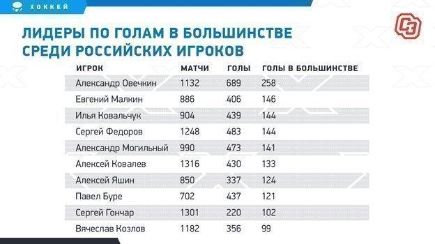 """Лидеры по голам в большинстве среди российских игроков. Фото """"СЭ"""""""
