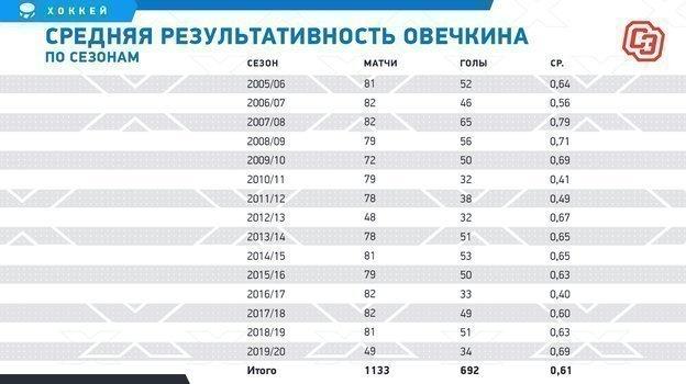 """Средняя результативность Овечкина посезонам. Фото """"СЭ"""""""