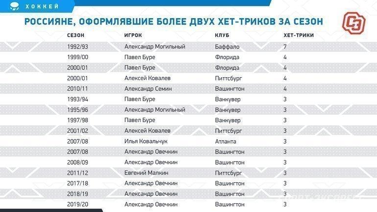 Россияне, оформлявшие более двух хет-триков засезон. Фото «СЭ»