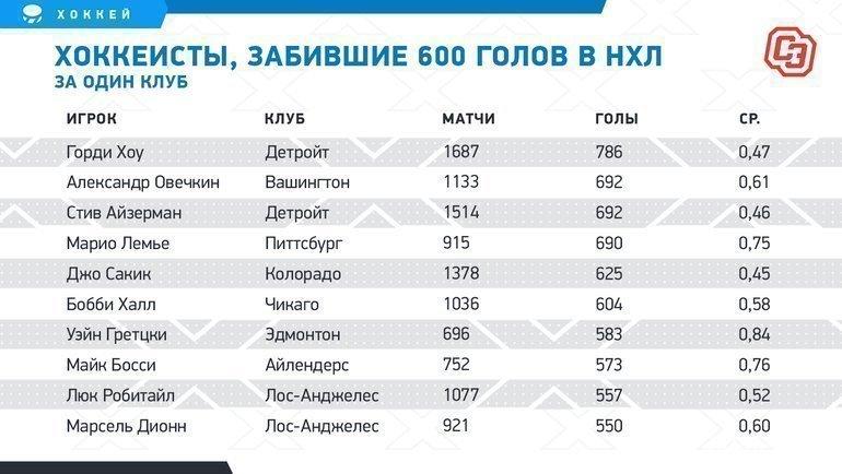 Хоккеисты, забившие 600 голов вНХЛ заодин клуб. Фото «СЭ»