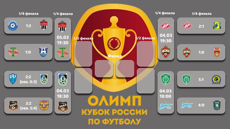 Олимп-Кубок России-2019/20.