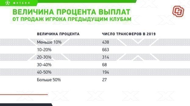 """Величина процента выплат отпродаж игрока предыдущим клубам. Фото """"СЭ"""""""