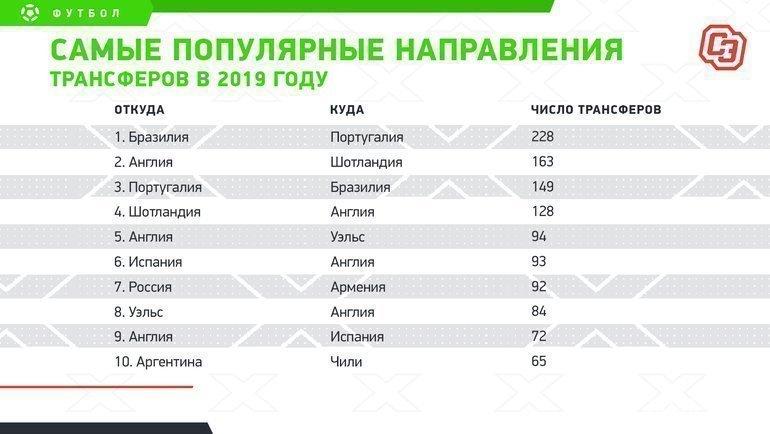 """Самые популярные направления трансферов в2019 году. Фото """"СЭ"""""""