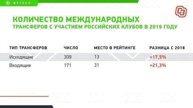 """Количество международных трансферов сучастием российских клубов в2019 году. Фото """"СЭ"""""""
