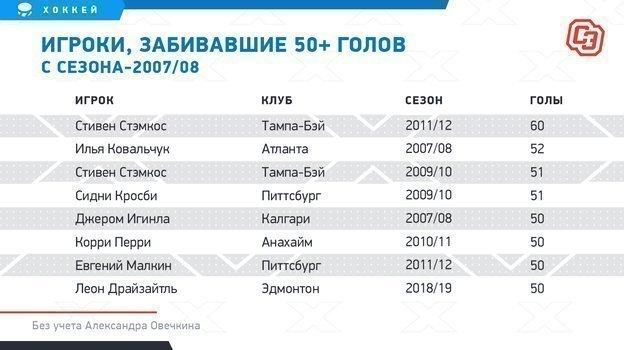 """Игроки, забивавшие 50+ голов ссезона-2007/08. Фото """"СЭ"""""""