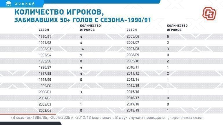 """Количество игроков, забивавших 50+ голов ссезона-1990/91. Фото """"СЭ"""""""