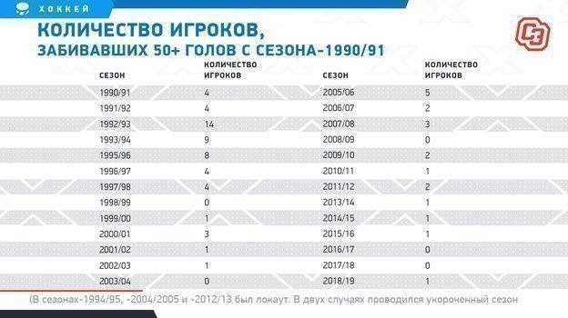 """Количество игроков, забивавших 50+ голов с сезона-1990/91. Фото """"СЭ"""""""