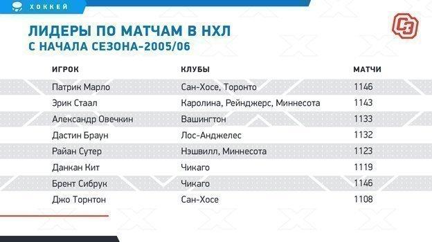 Русская машина никогда (почти) неломается. За15 лет Овечкин пропустил вНХЛ только 31 матч