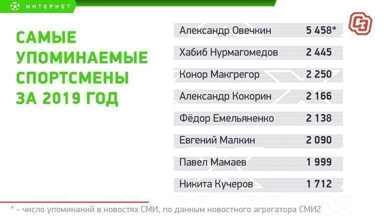 Топ-8 спортсменов поупоминаниям вСМИ.