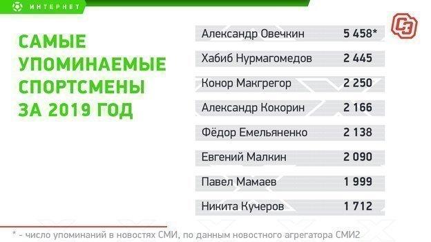 Топ-8 спортсменов по упоминаниям в СМИ.