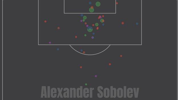 Карта ударов Александра Соболева вэтом сезоне вРПЛ.