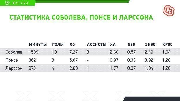 """Статистика Соболева, Понсе и Ларссона. Фото """"СЭ"""""""