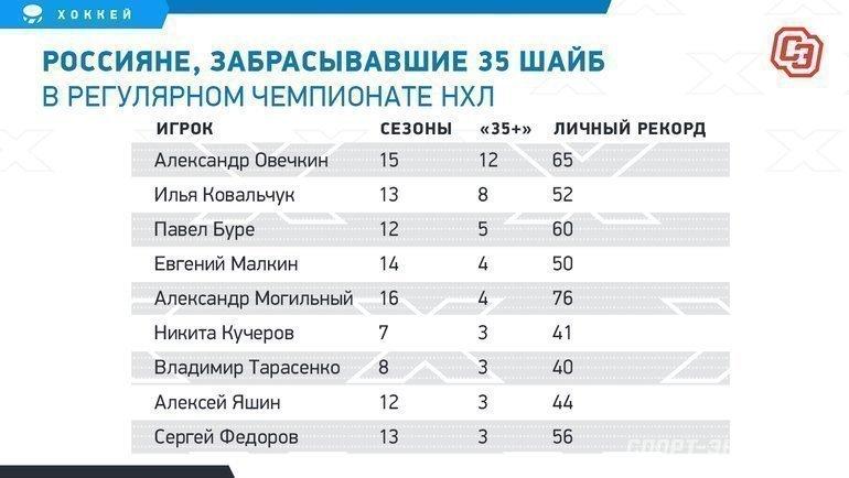 Россияне, забрасывавшие 35 шайб врегулярном чемпионате НХЛ. Фото «СЭ»
