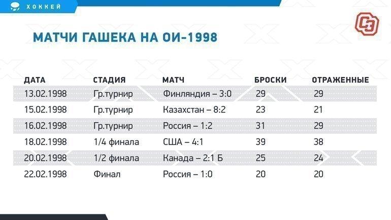 Матчи Гашека наОИ-1998.
