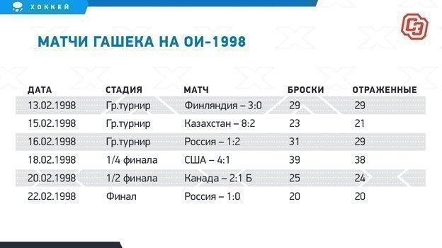 Матчи Гашека на ОИ-1998.