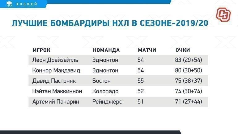 """Лучшие бомбардиры НХЛ всезоне-2019/20. Фото """"СЭ"""""""